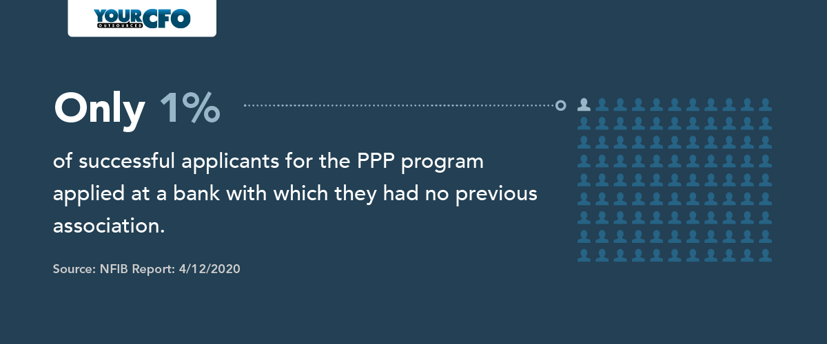 ppp-program-applied-at-bank